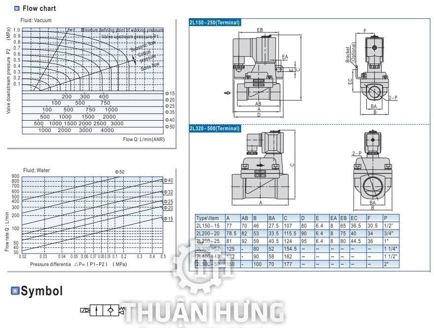 Thông số kích thước của van điện từ INOX AIRTAC 2L150-15