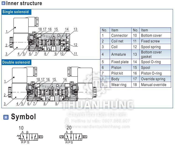 Ký hiệu và cấu tạo của van điện từ khí nén AIRTAC 4M210-08