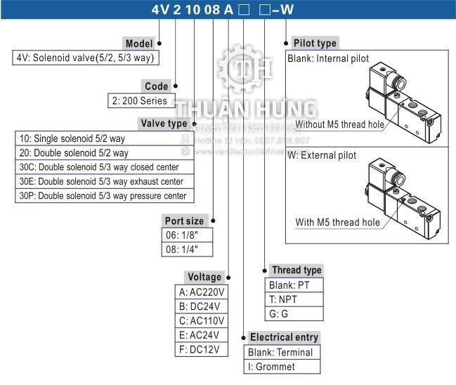 Thông số model của van điện từ khí nén 4v230-08