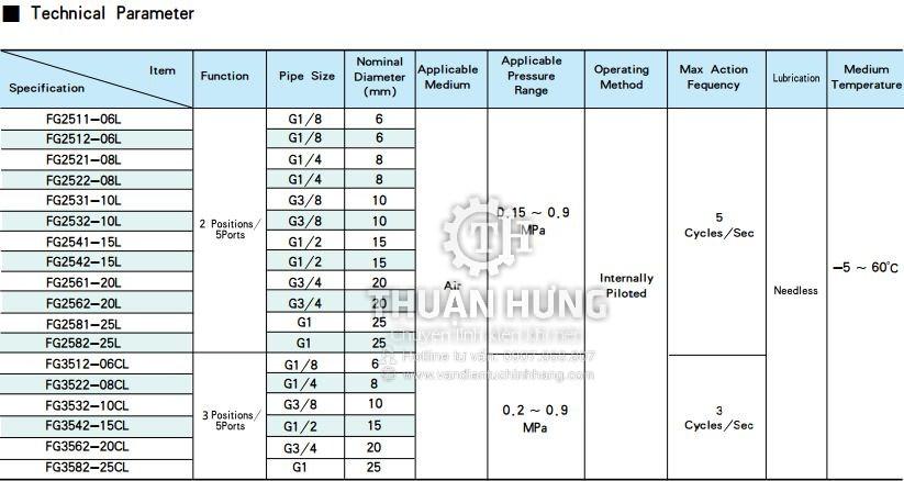 Các thông số kích thước của van khí nén 5/3 FG35