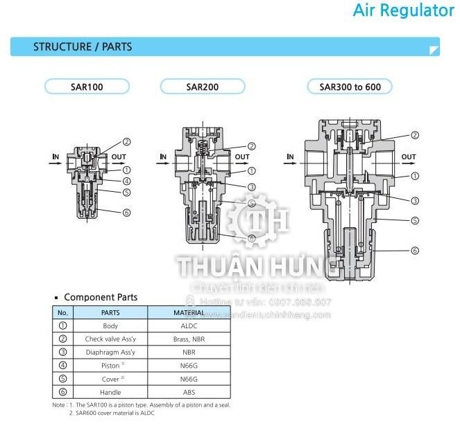 Cấu tạo của van điều áp khí nén SKP SAR2000-02
