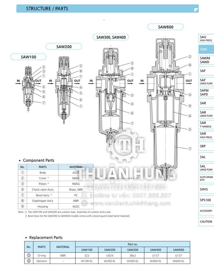 Cấu tạo của bộ lọc khí nén đơn SKP SAW600